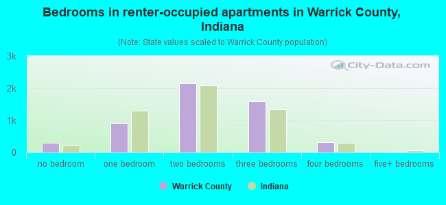 Bedrooms in renter-occupied apartments in Warrick County, Indiana