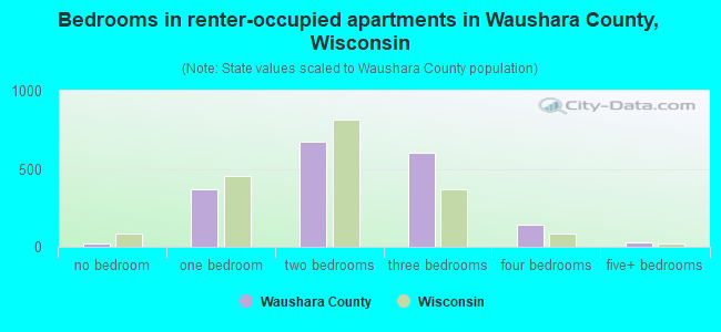Bedrooms in renter-occupied apartments in Waushara County, Wisconsin