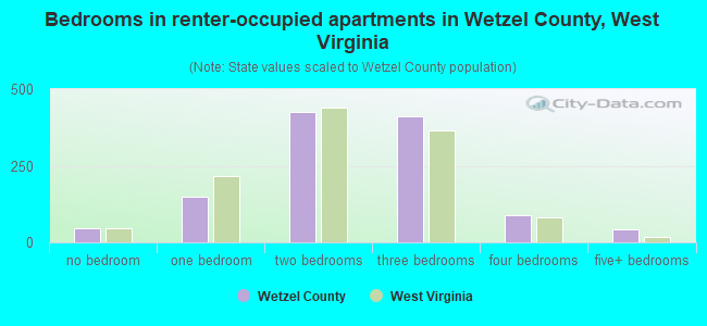 Bedrooms in renter-occupied apartments in Wetzel County, West Virginia