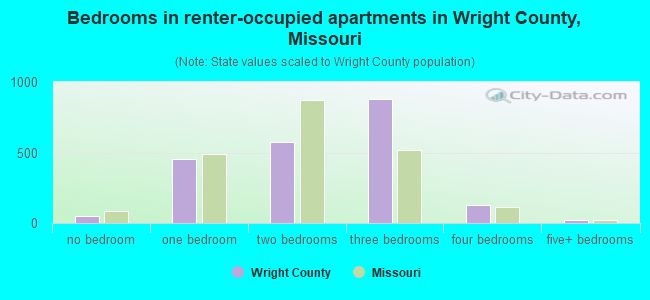 Bedrooms in renter-occupied apartments in Wright County, Missouri