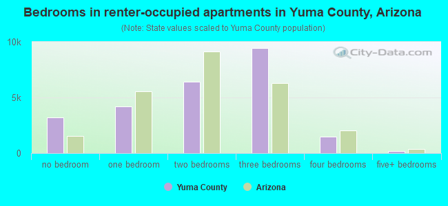Bedrooms in renter-occupied apartments in Yuma County, Arizona