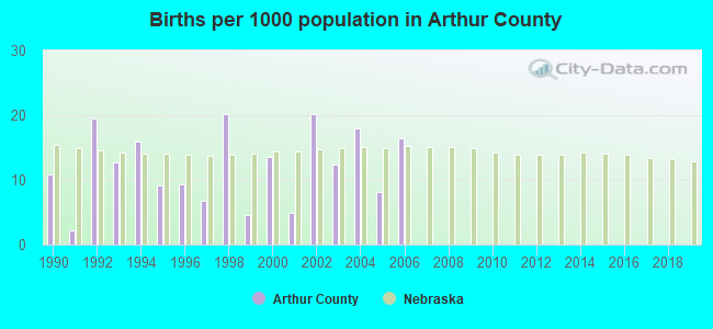 Births per 1000 population in Arthur County