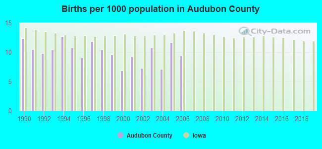 Births per 1000 population in Audubon County