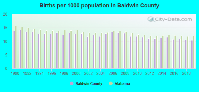 Births per 1000 population in Baldwin County