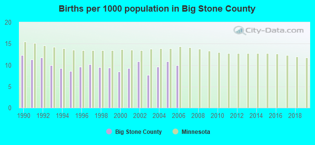 Births per 1000 population in Big Stone County