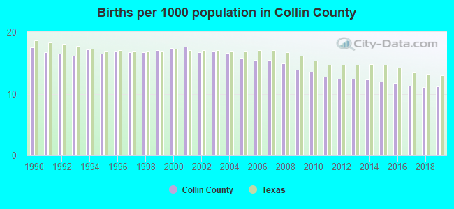 Births per 1000 population in Collin County