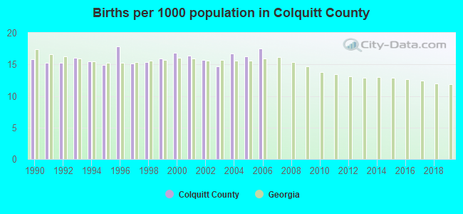 Births per 1000 population in Colquitt County