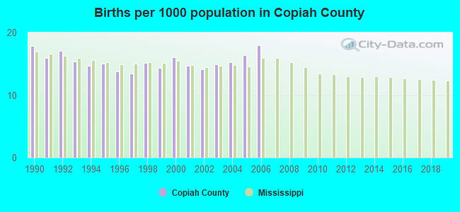 Births per 1000 population in Copiah County