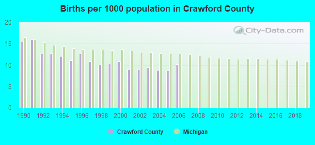 Births per 1000 population in Crawford County