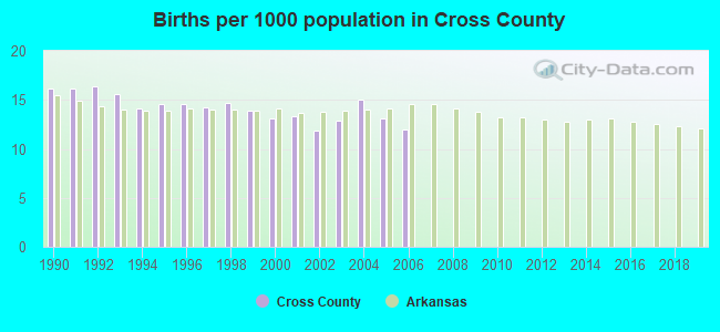 Births per 1000 population in Cross County