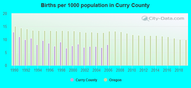 Births per 1000 population in Curry County