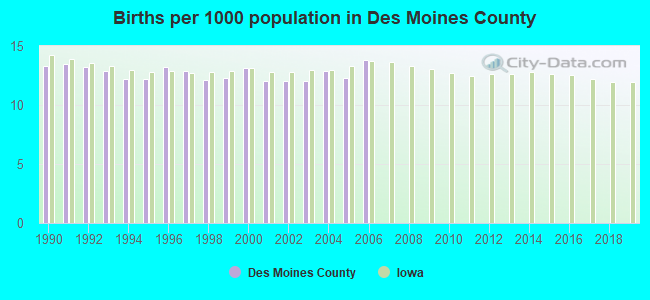 Births per 1000 population in Des Moines County