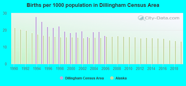 Births per 1000 population in Dillingham Census Area