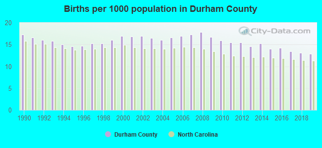Births per 1000 population in Durham County
