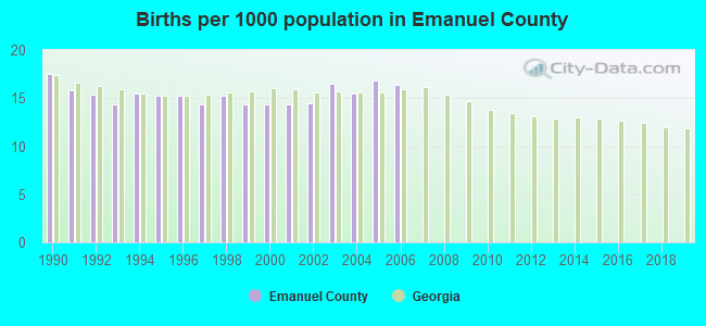 Births per 1000 population in Emanuel County