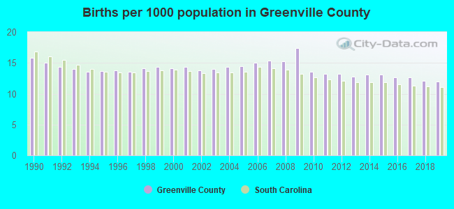 Births per 1000 population in Greenville County