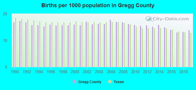 Births per 1000 population in Gregg County