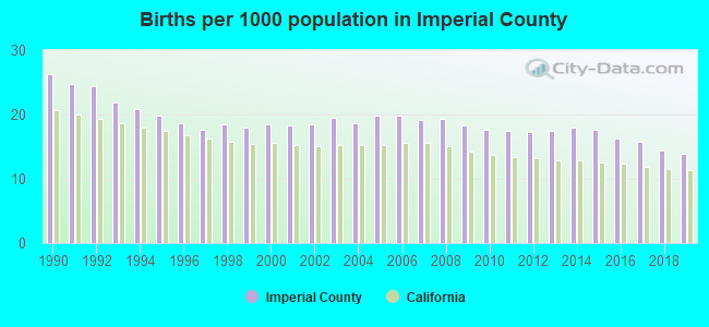 Births per 1000 population in Imperial County