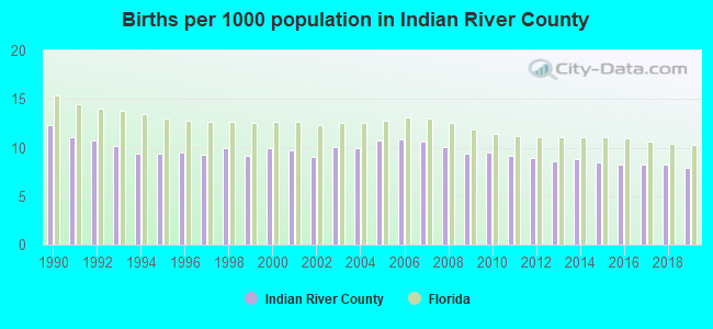 Births per 1000 population in Indian River County