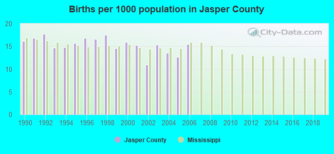 Births per 1000 population in Jasper County