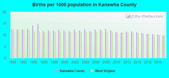 Births per 1000 population in Kanawha County