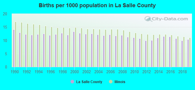 Births per 1000 population in La Salle County