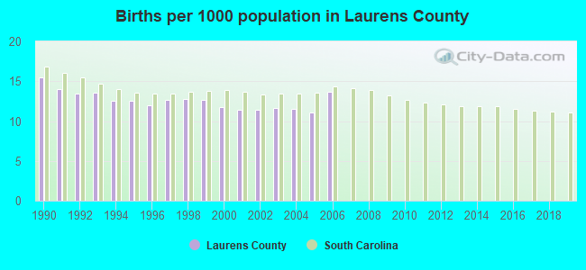 Births per 1000 population in Laurens County