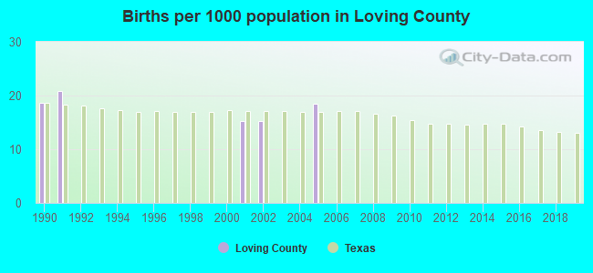 Births per 1000 population in Loving County