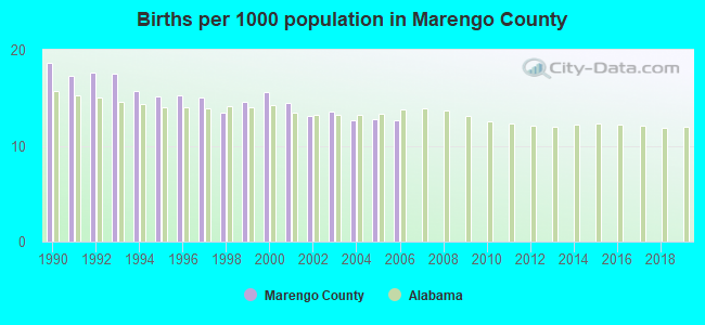 Births per 1000 population in Marengo County
