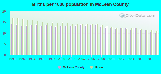 Births per 1000 population in McLean County