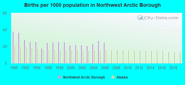 Births per 1000 population in Northwest Arctic Borough