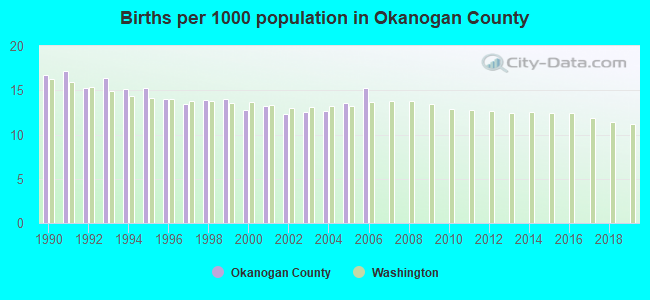 Births per 1000 population in Okanogan County
