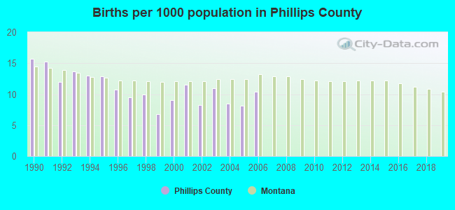 Births per 1000 population in Phillips County