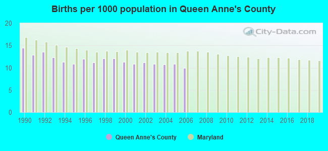 Births per 1000 population in Queen Anne's County