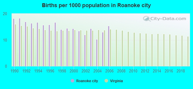 Births per 1000 population in Roanoke city