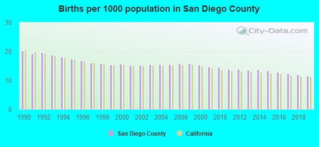 Births per 1000 population in San Diego County