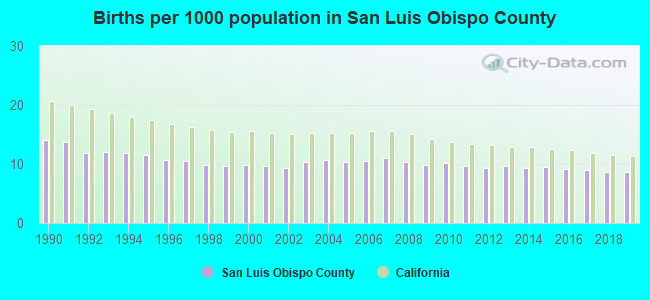 Births per 1000 population in San Luis Obispo County