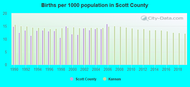 Births per 1000 population in Scott County