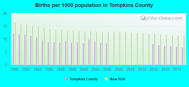 Births per 1000 population in Tompkins County