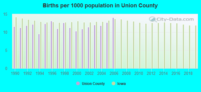 Births per 1000 population in Union County