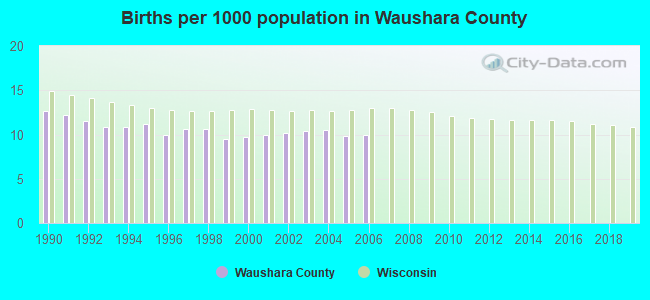 Births per 1000 population in Waushara County