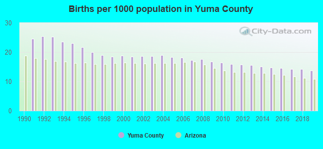 Births per 1000 population in Yuma County