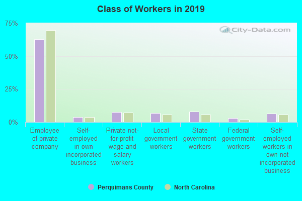 Class of Workers in 2018