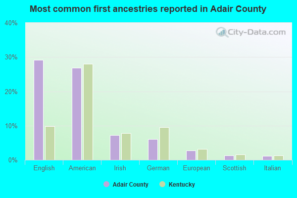 Most common first ancestries reported in Adair County