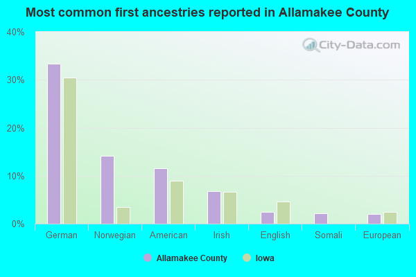 Most common first ancestries reported in Allamakee County