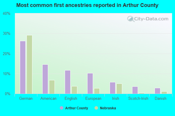 Most common first ancestries reported in Arthur County