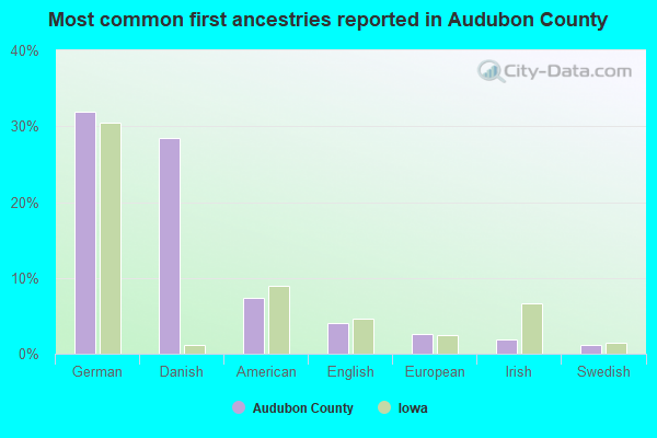 Most common first ancestries reported in Audubon County