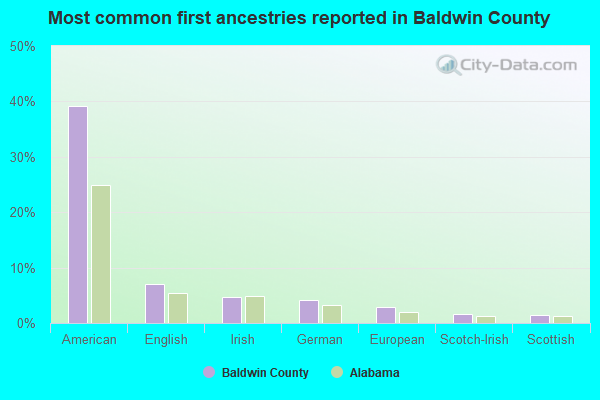 Most common first ancestries reported in Baldwin County