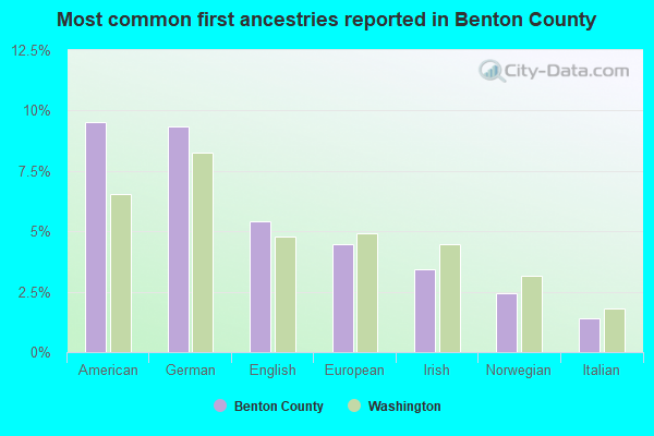 Most common first ancestries reported in Benton County