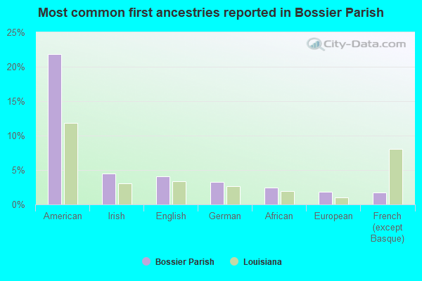 Most common first ancestries reported in Bossier Parish